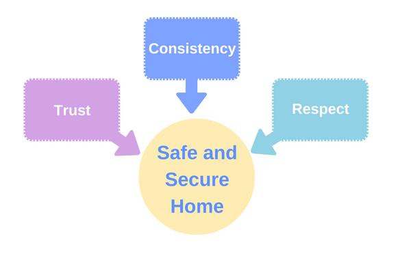 indicators-of-safe-and-secure-home-trust-consistency-respect